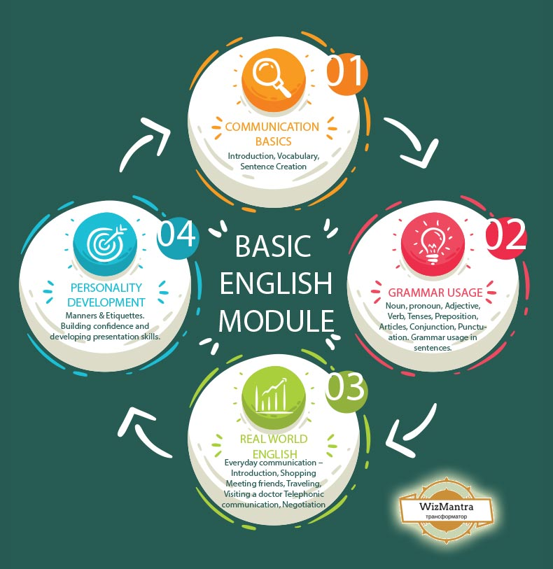 Basic English Speaking Course Content Syllabus