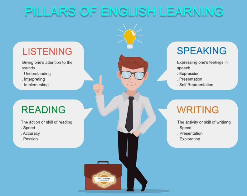 Pillars of Effective English Learning & Speaking