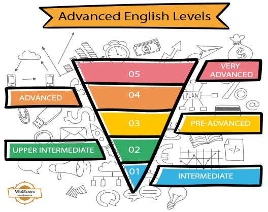 advanced english communication speaking classes